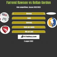 Farrend Rawson vs Kellan Gordon h2h player stats