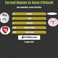 Farrend Rawson vs Aaron O'Driscoll h2h player stats