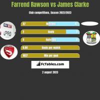 Farrend Rawson vs James Clarke h2h player stats