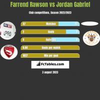 Farrend Rawson vs Jordan Gabriel h2h player stats