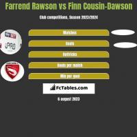 Farrend Rawson vs Finn Cousin-Dawson h2h player stats