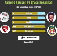 Farrend Rawson vs Bryce Hosannah h2h player stats