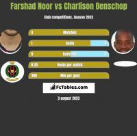 Farshad Noor vs Charlison Benschop h2h player stats
