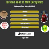 Farshad Noor vs Matt Derbyshire h2h player stats