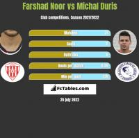 Farshad Noor vs Michal Duris h2h player stats