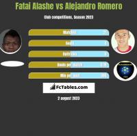 Fatai Alashe vs Alejandro Romero h2h player stats