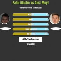 Fatai Alashe vs Alex Muyl h2h player stats