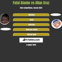 Fatai Alashe vs Allan Cruz h2h player stats