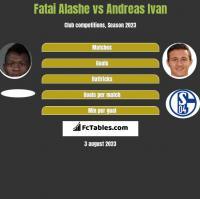 Fatai Alashe vs Andreas Ivan h2h player stats