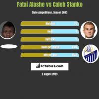 Fatai Alashe vs Caleb Stanko h2h player stats