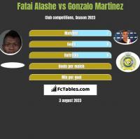 Fatai Alashe vs Gonzalo Martinez h2h player stats