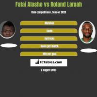 Fatai Alashe vs Roland Lamah h2h player stats