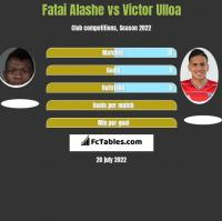 Fatai Alashe vs Victor Ulloa h2h player stats