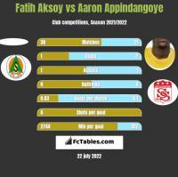 Fatih Aksoy vs Aaron Appindangoye h2h player stats