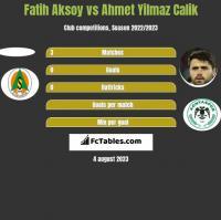 Fatih Aksoy vs Ahmet Yilmaz Calik h2h player stats