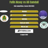 Fatih Aksoy vs Ali Camdali h2h player stats