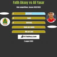 Fatih Aksoy vs Ali Yasar h2h player stats