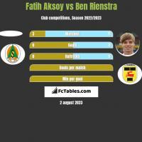Fatih Aksoy vs Ben Rienstra h2h player stats