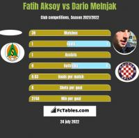 Fatih Aksoy vs Dario Melnjak h2h player stats