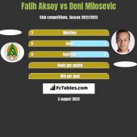 Fatih Aksoy vs Deni Milosevic h2h player stats