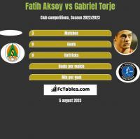 Fatih Aksoy vs Gabriel Torje h2h player stats