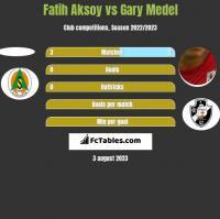 Fatih Aksoy vs Gary Medel h2h player stats