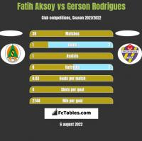 Fatih Aksoy vs Gerson Rodrigues h2h player stats
