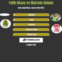 Fatih Aksoy vs Marcelo Goiano h2h player stats