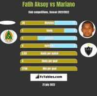 Fatih Aksoy vs Mariano h2h player stats