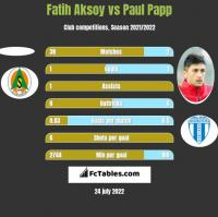 Fatih Aksoy vs Paul Papp h2h player stats
