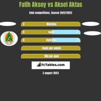 Fatih Aksoy vs Aksel Aktas h2h player stats