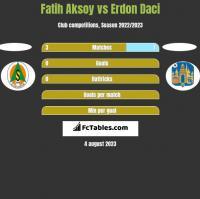 Fatih Aksoy vs Erdon Daci h2h player stats