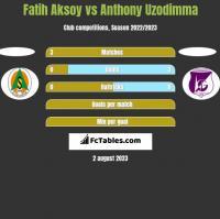 Fatih Aksoy vs Anthony Uzodimma h2h player stats