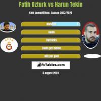 Fatih Ozturk vs Harun Tekin h2h player stats