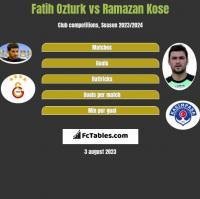 Fatih Ozturk vs Ramazan Kose h2h player stats