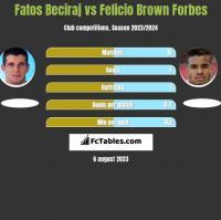 Fatos Beciraj vs Felicio Brown Forbes h2h player stats