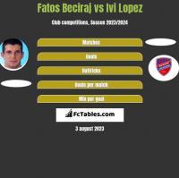 Fatos Beciraj vs Ivi Lopez h2h player stats