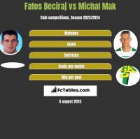 Fatos Beciraj vs Michal Mak h2h player stats