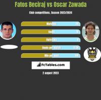 Fatos Beciraj vs Oscar Zawada h2h player stats