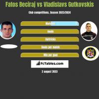 Fatos Beciraj vs Vladislavs Gutkovskis h2h player stats
