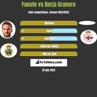 Fausto vs Borja Granero h2h player stats