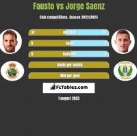 Fausto vs Jorge Saenz h2h player stats