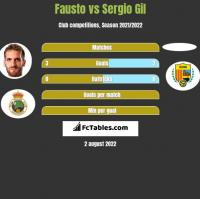 Fausto vs Sergio Gil h2h player stats