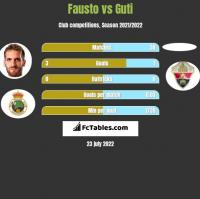 Fausto vs Guti h2h player stats