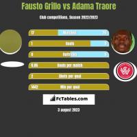Fausto Grillo vs Adama Traore h2h player stats