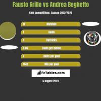Fausto Grillo vs Andrea Beghetto h2h player stats