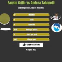 Fausto Grillo vs Andrea Tabanelli h2h player stats