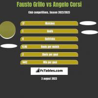 Fausto Grillo vs Angelo Corsi h2h player stats