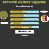 Fausto Grillo vs Anthony Taugourdeau h2h player stats