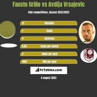 Fausto Grillo vs Avdija Vrsajevic h2h player stats